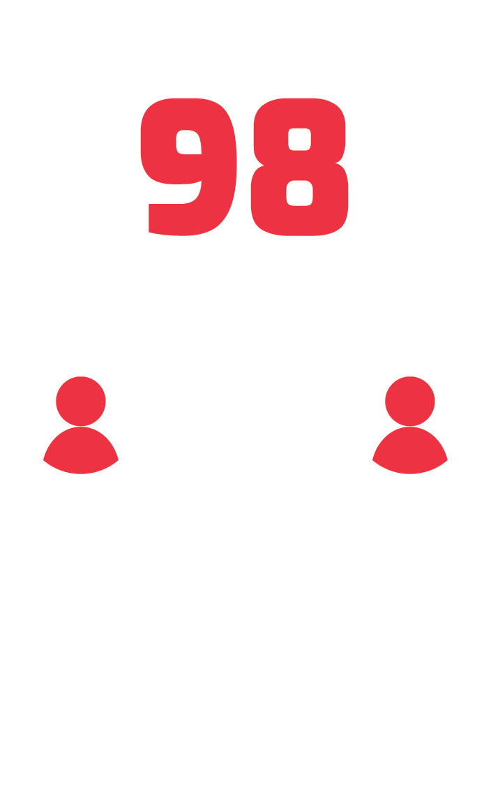 98 companies served with the Awesome Inc Fellowship program