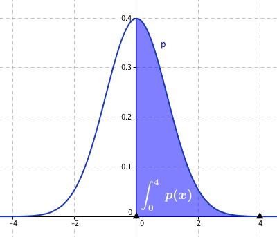Znázornění empirické pravděpodobnosti pro x \in \left<0, 4\right>