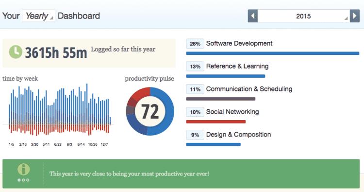 2015_Productivity