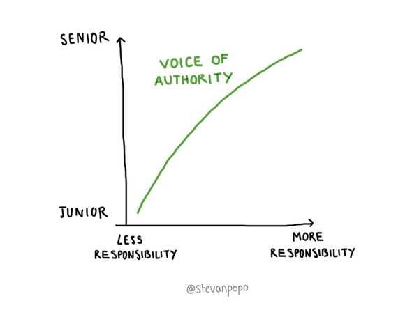 arc of authority