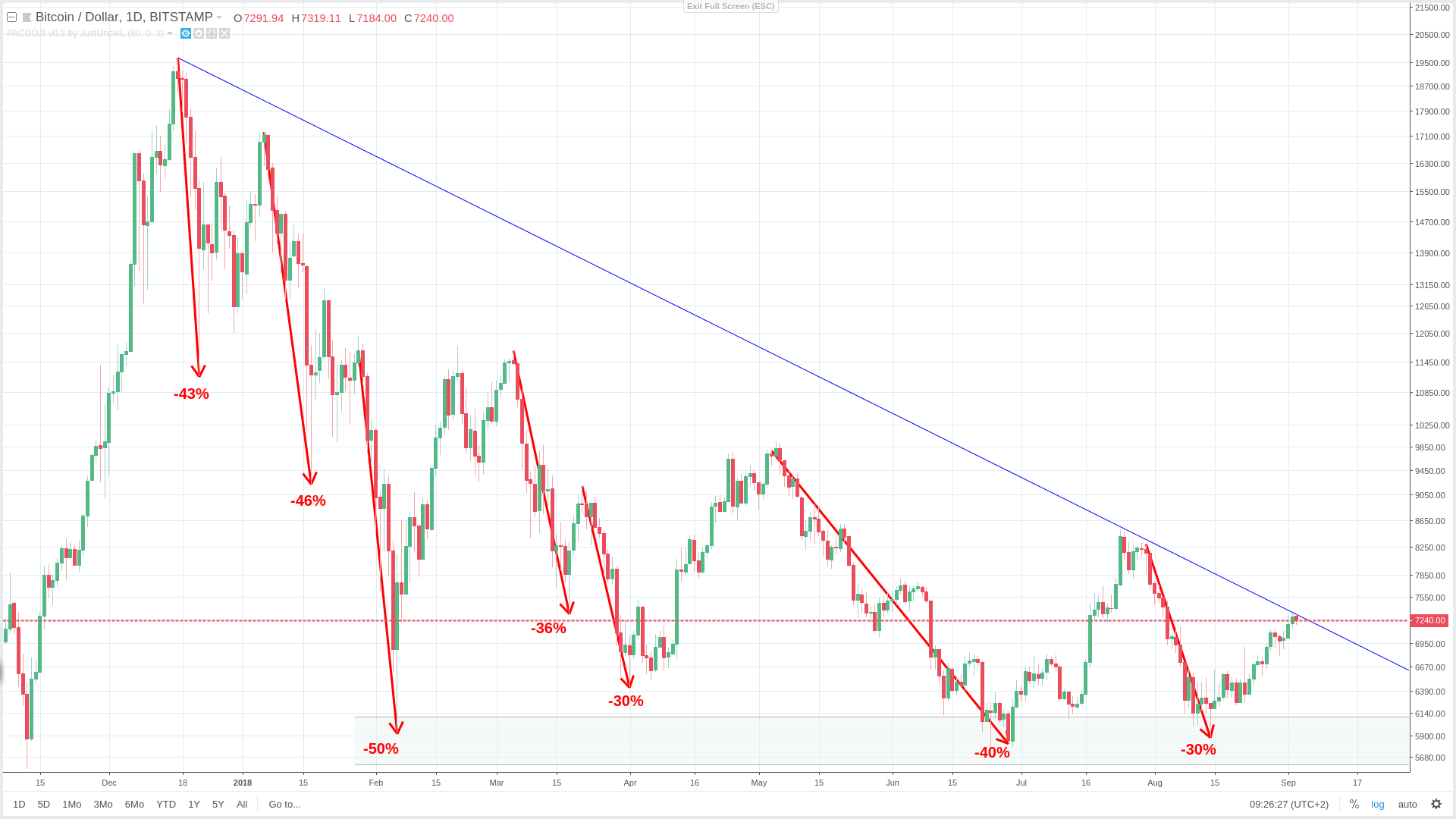 figure b daily view of BTC/USD