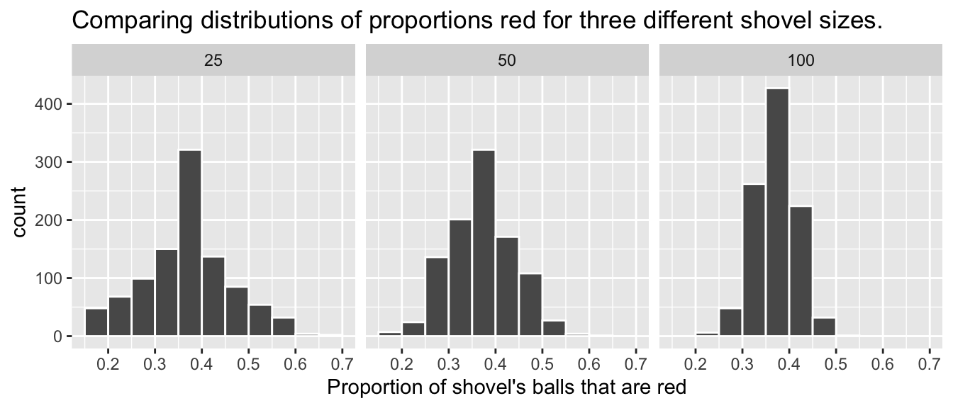 Comparing the distributions of proportion red for different sample sizes.