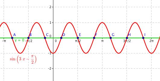 Graf funkce \sin (3x-\pi/2) a y = 0