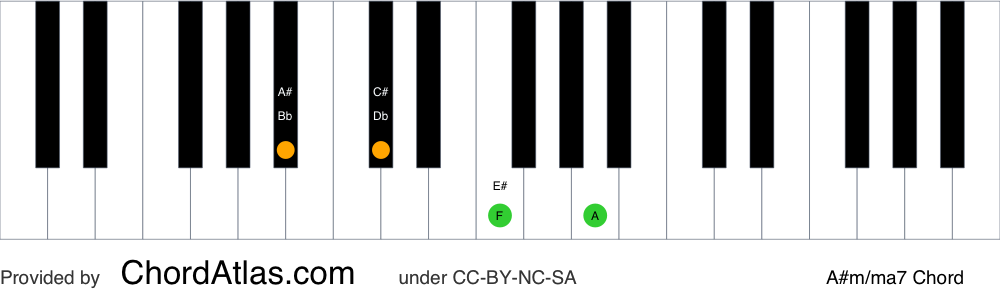 Piano chord chart for the A sharp minor/major seventh chord (A#m/ma7). The notes A#, C#, E# and G## are highlighted.