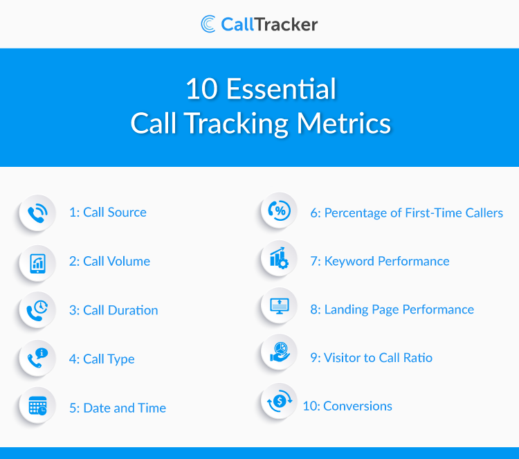 Essential call tracking metrics to monitor for your business | Call Tracker