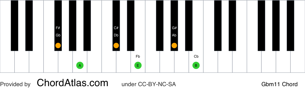Piano chord chart for the G flat minor eleventh chord (Gbm11). The notes Gb, Bbb, Db, Fb, Ab and Cb are highlighted.