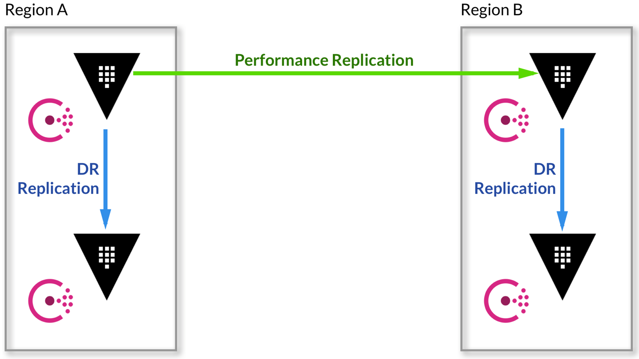 Replication Pattern