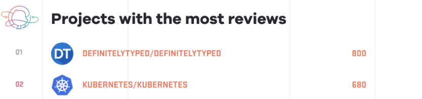 Most Reviewed