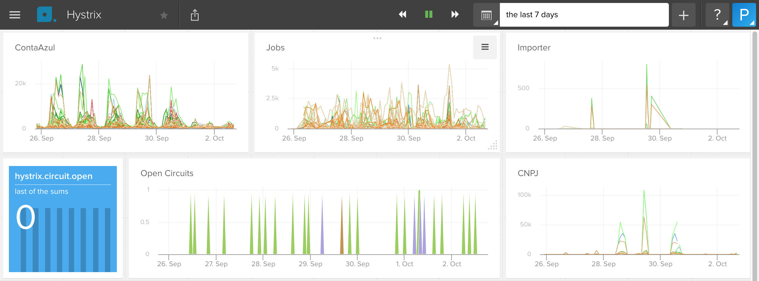 Dashboard with metrics reported by hystrix-to-librato