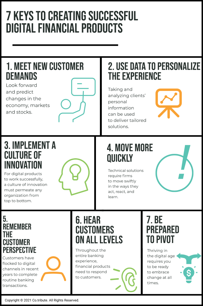 Infographic of creating digital financial product