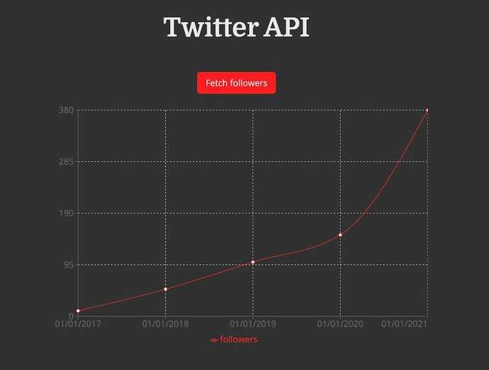 Twitter Follower Count Graph