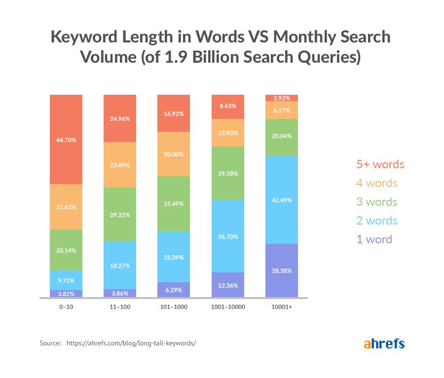long-tail keywords graph