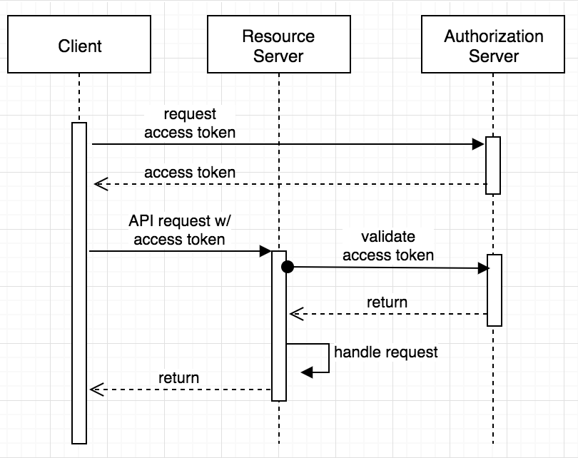 Client Credentials Sequence