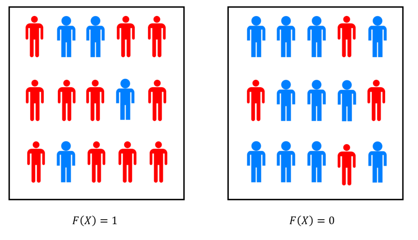 "If F\in\mathbf{BPP} then there is randomized polynomial-time algorithm P with the following property: In the case F(x)=0 two thirds of the ""population"" of random choices satisfy P(x;r)=0 and in the case F(x)=1 two thirds of the population satisfy P(x;r)=1. We can think of amplification as a form of ""polling"" of the choices of randomness. By the Chernoff bound, if we poll a sample of O(\tfrac{\log(1/\delta)}{\epsilon^2}) random choices r, then with probability at least 1-\delta, the fraction of r's in the sample satisfying P(x;r)=1 will give us an estimate of the fraction of the population within an \epsilon margin of error. This is the same calculation used by pollsters to determine the needed sample size in their polls."