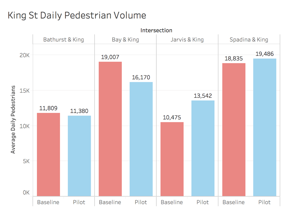 Pedestrian volume at King Street intersections before and during the pilot