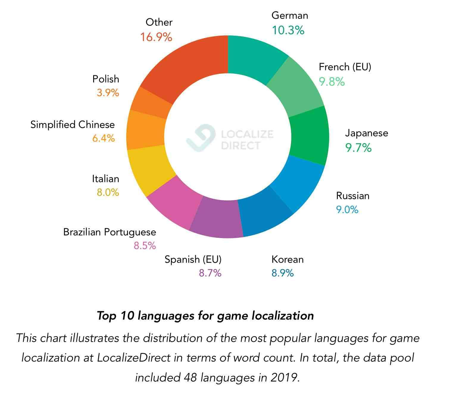 Most common languages in game loc in 2019