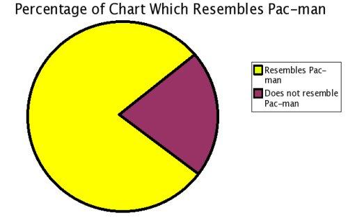 Pacman Pie Chart