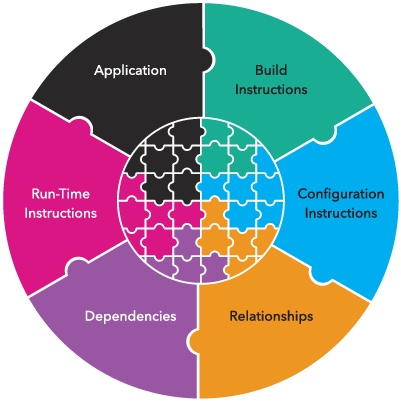Circular puzzle divided into Application, Run-Time Instructions, Dependencies, Relationships, Configuration Instructions, and Build Instructions.