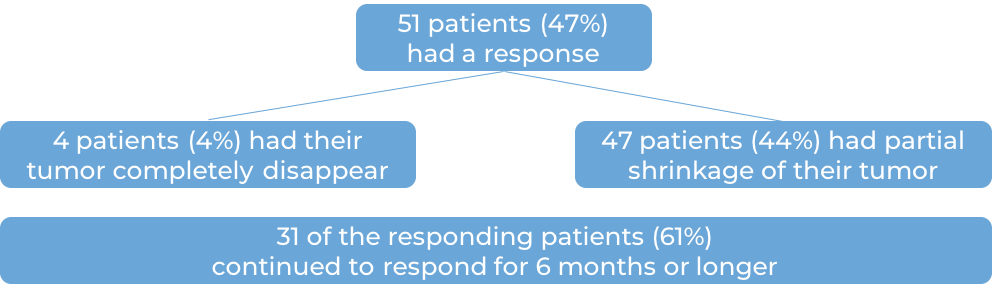 Data collected from two clinical trials showing the results of Libtayo (diagram)