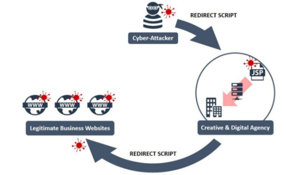 Diagram Illustrating a Website Builder Supply Chain Attack