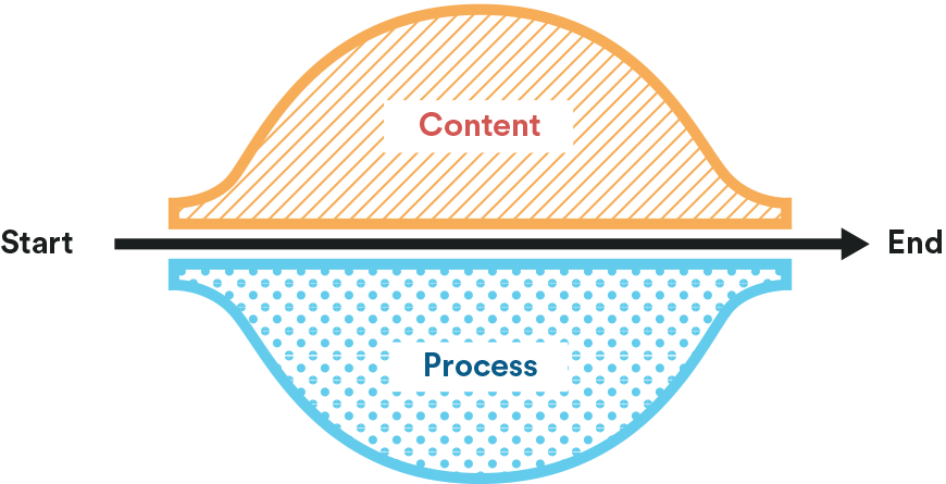 The Content Process Model