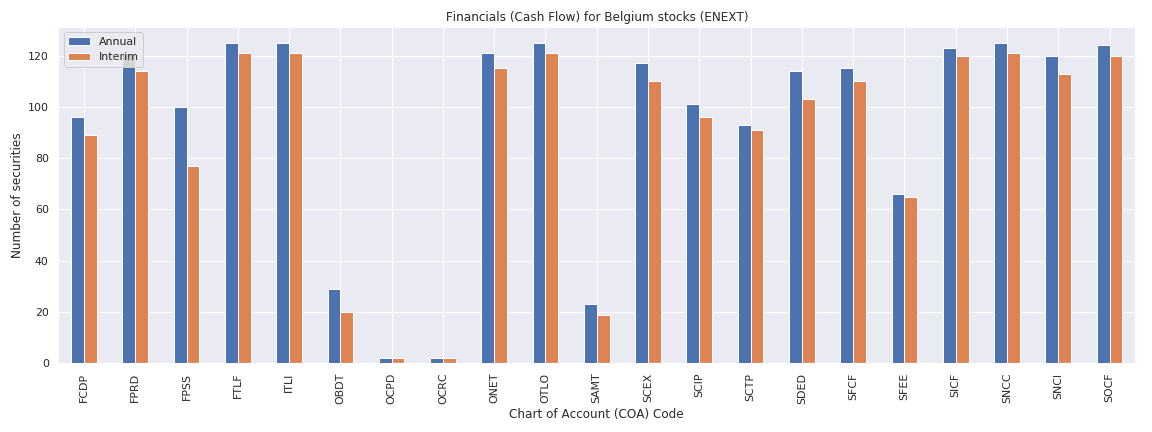 Belgium Reuters financials cash flow
