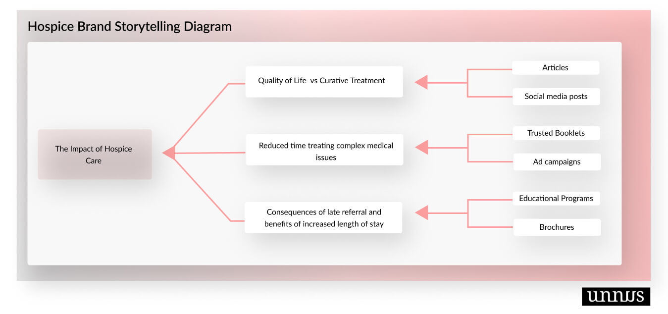 Visual representation of brand storytelling in healthcare