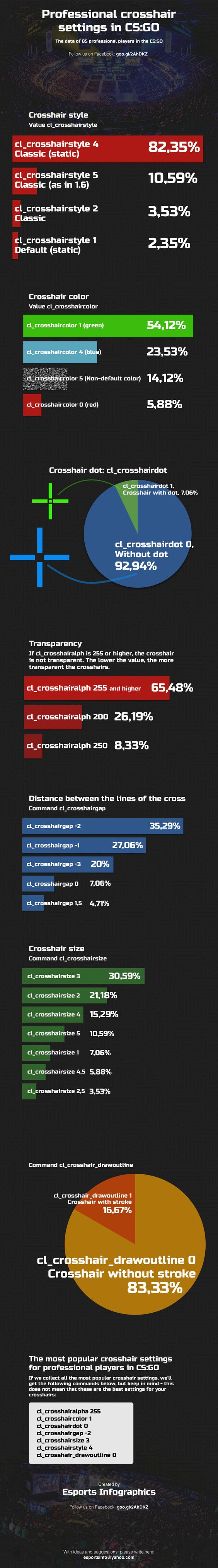 Infographic - Professional crosshair settings in CS:GO