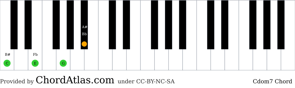 Piano chord chart for the C dominant seventh chord (Cdom7). The notes C, E, G and Bb are highlighted.