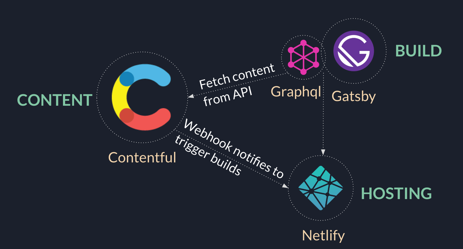 Gatsby, Contentful and Netlify