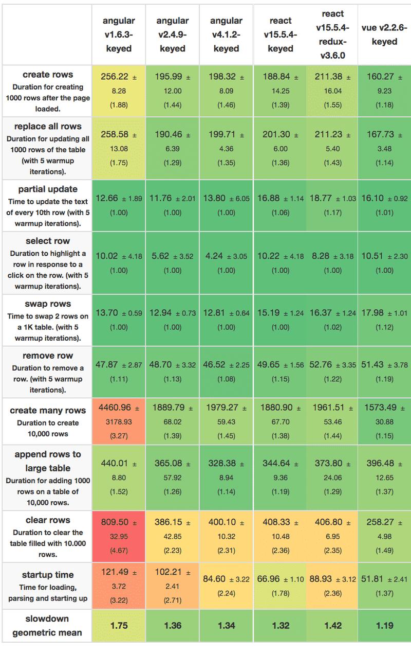 Performance comparison for frontend frameworks.
