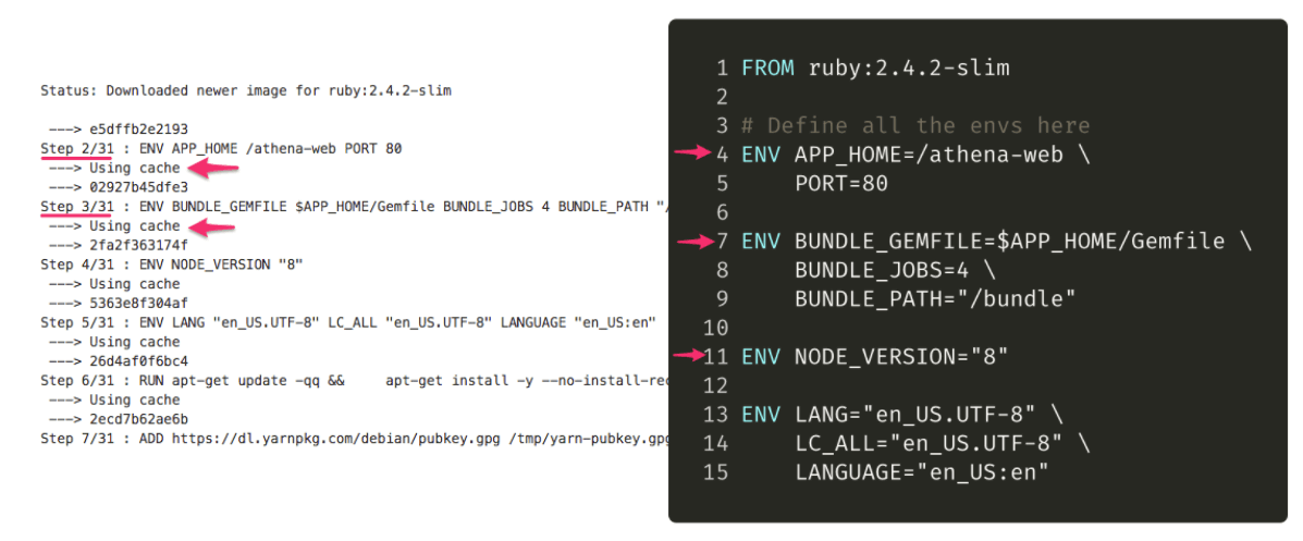 Left: CLI output from building a Docker image — Right: Dockerfile for the image built on the right