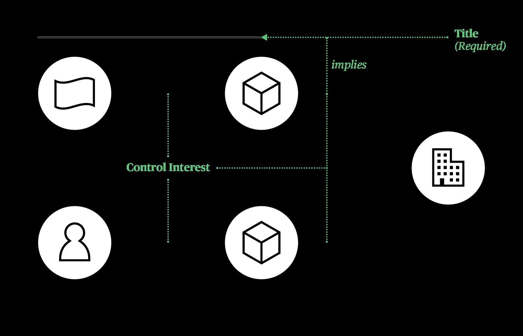 BOVS Diagram with Interest Focus