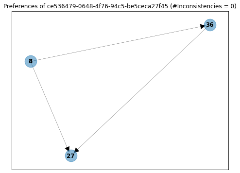 Graph example inconsistency