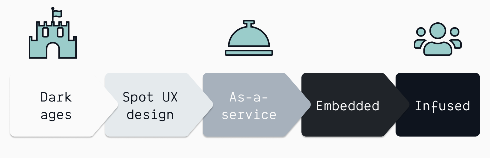 The UX design maturity levels in an organization