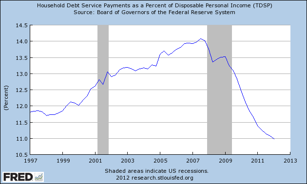 Household Debt Service Payments as a Percent of Disposable Personal Income (TDSP)