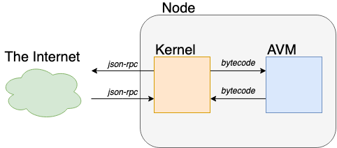 Diagram showing the relationship between nodes, kernels, and the AVM.