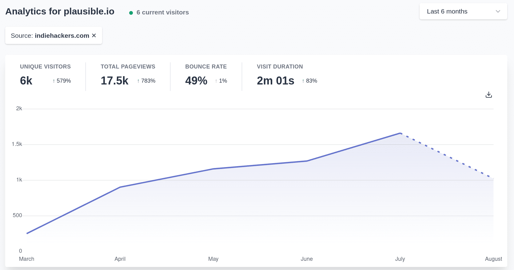 Referral source trend
