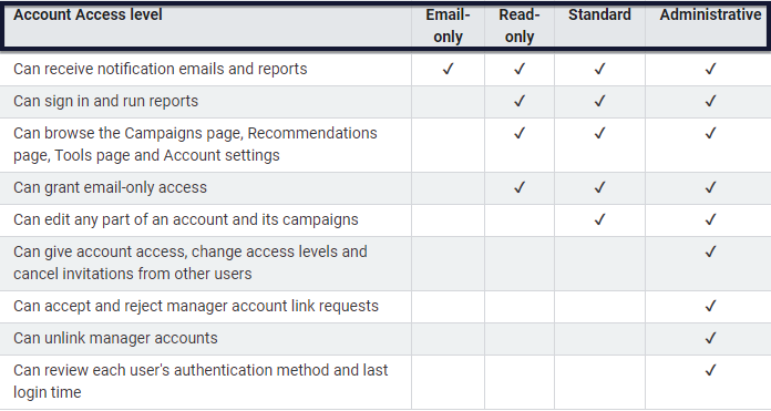 Google Ads access level table