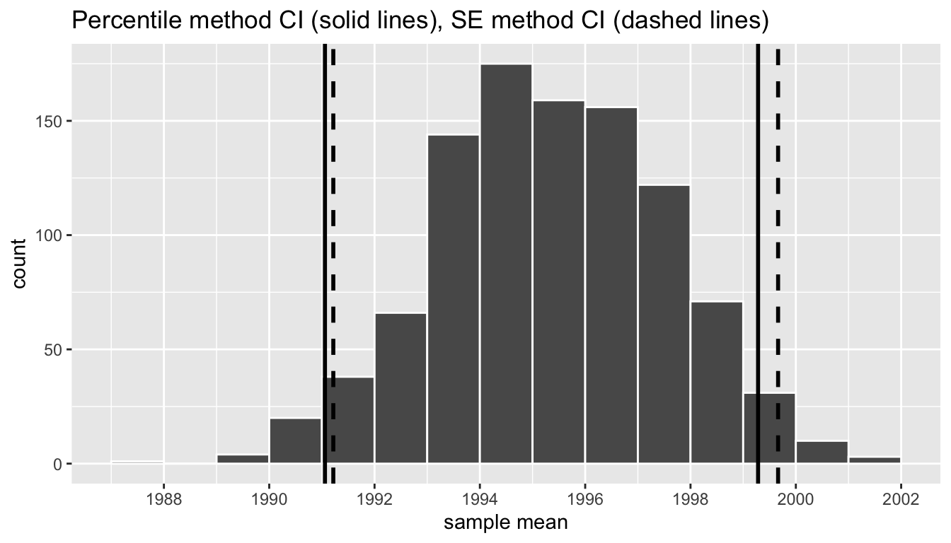 Comparing two 95 percent confidence interval methods.