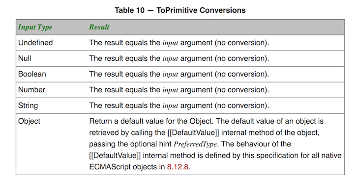 Section 9.1 of ES5 Spec - ToPrimitive Conversions