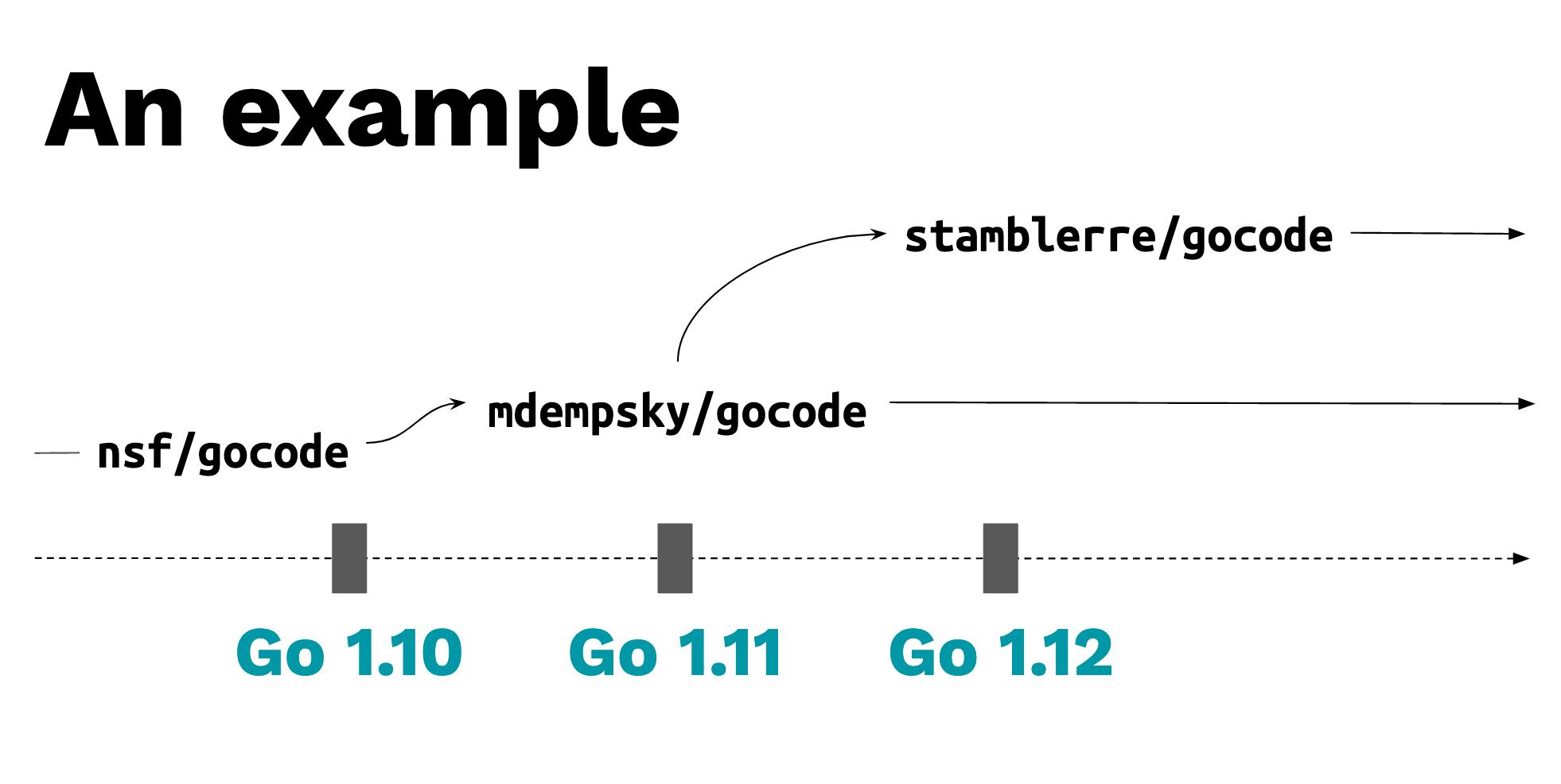 Three forks of gocode