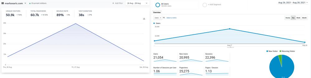 58% of Hacker News, Reddit and tech-savvy visitors block Google Analytics