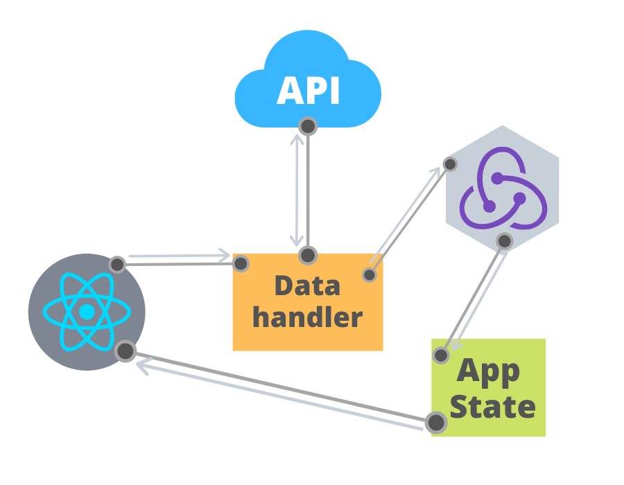An improved diagram showing how a data handler can interact between state and our components