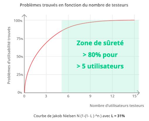 Courbe permettant de visualiser le nombre d'utilisateurs necessaires pour détecter au minimum 80% des problèmes, c'est à dire 5 utilisateurs. Courbe de Jakob Nielsen N (1-(1- L ) ^n ) avec  L = 31%