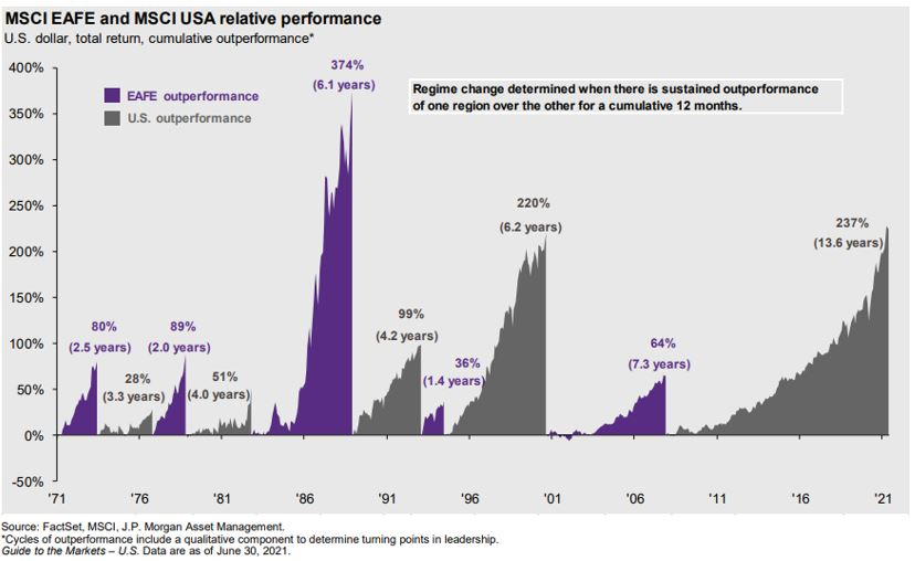 Chart showing the relative performance between the MSCI EAFE and the MSCI USA