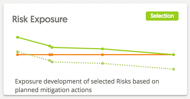 risk exposure graph