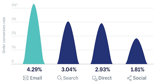 Shopify email stats