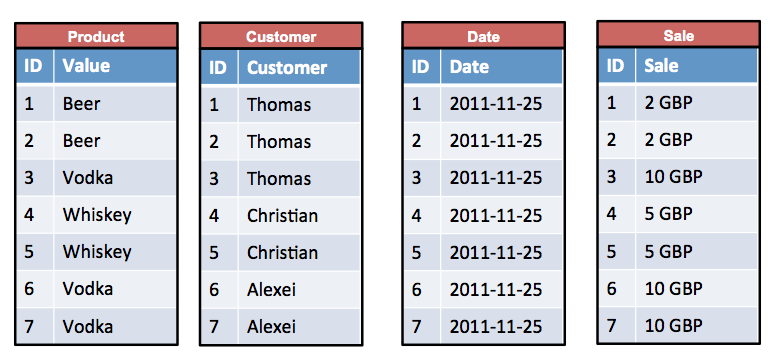 Example of a Wide Column Store Database