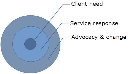 - Primary response model